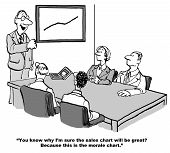 picture of morals  - Cartoon of businesspeople at a meeting looking at a HR leader and positive impact chart saying sales will be up because morale is up - JPG