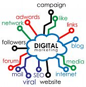 Digital Marketing Infographic, Flat Design. Concept Map About Digital Marketing. Vector Illustration poster