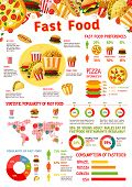 Fast Food Infographic With Graph And Chart Of Junk Meal Popularity. Map With Consumption Statistics  poster