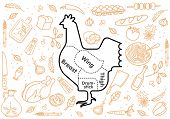 pic of cattle dog  - Vector illustration of beef pork lamb and chicken vegetables image bread drinks and cooking tools - JPG