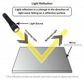 Light Reflection infographic diagram with example of light source where incoming rays reflected on a poster