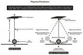 Physical Pendulum infographic diagram showing its parts and motion including rigid support thread bo poster