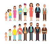 Stages Of Growth People. Children, Teenager, Adult, Old Man And Woman Vector Characters Set. Develop poster