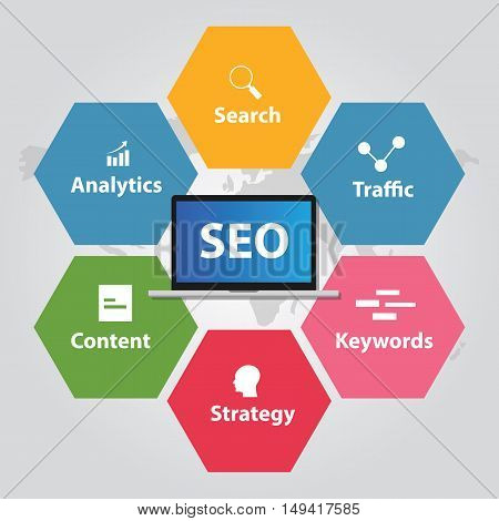 poster of SEO search engine optimization analytics traffic keywords strategy content vector