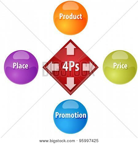 business strategy concept infographic diagram illustration of 4ps marketing mix poster