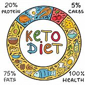 Ketogenic Circle Keto Diet Infographic Background poster