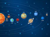 Solar System. Galaxy Sun System Solar Scheme Planets Space Universe Planetary Orbiting Astronomy Orb poster